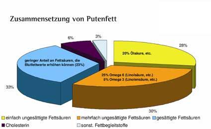 Höhenrainer-Putenwurst-Grafik-Fettzusammensetzung-Pute